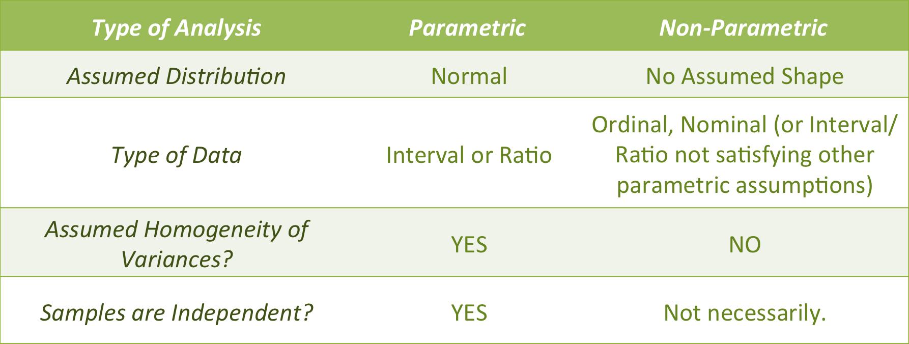 Тест Параметрический фото